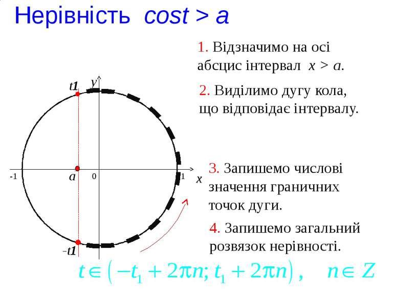 t1 Нерівність cost > a 0 x y 1. Відзначимо на осі абсцис інтервал x > a. 2. В...
