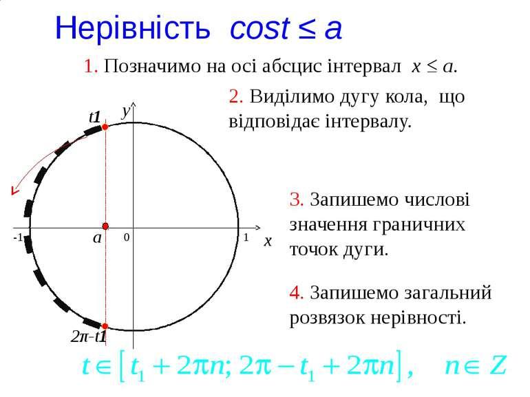 Нерівність cost ≤ a 0 x y 1. Позначимо на осі абсцис інтервал x ≤ a. 2. Виділ...