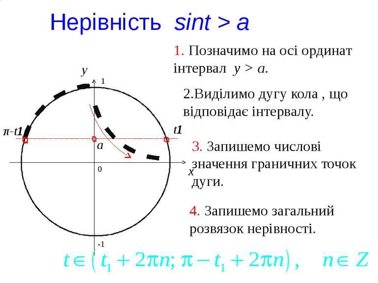 a Нерівність sint > a 0 x y 1. Позначимо на осі ординат інтервал y > a. 2.Вид...