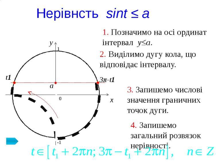 3π-t1 Нерівнсть sint ≤ a 0 x y 1. Позначимо на осі ординат інтервал y≤a. 2. В...