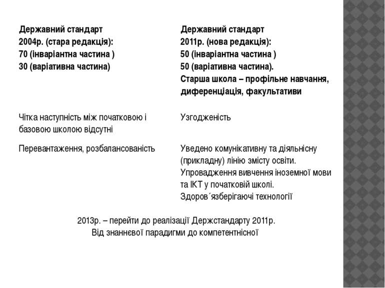 Державний стандарт 2004р. (стара редакція): 70 (інваріантна частина ) 30 (вар...