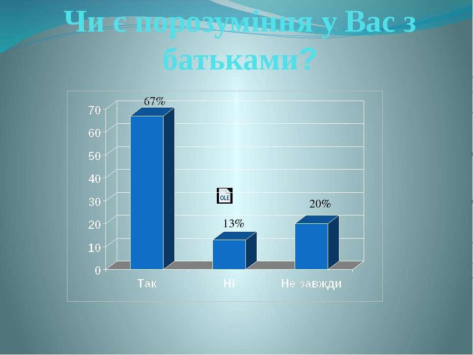 Чи є порозуміння у Вас з батьками? 67% 13% 20%