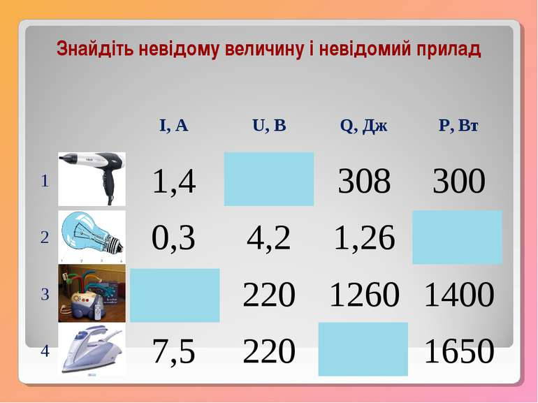 Знайдіть невідому величину і невідомий прилад I, А U, В Q, Дж P, Вт 1 1,4 220...