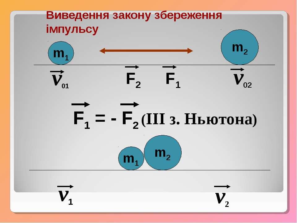Виведення закону збереження імпульсу m1 m2 v01 v02 F2 F1 F1 = - F2 (III з. Нь...