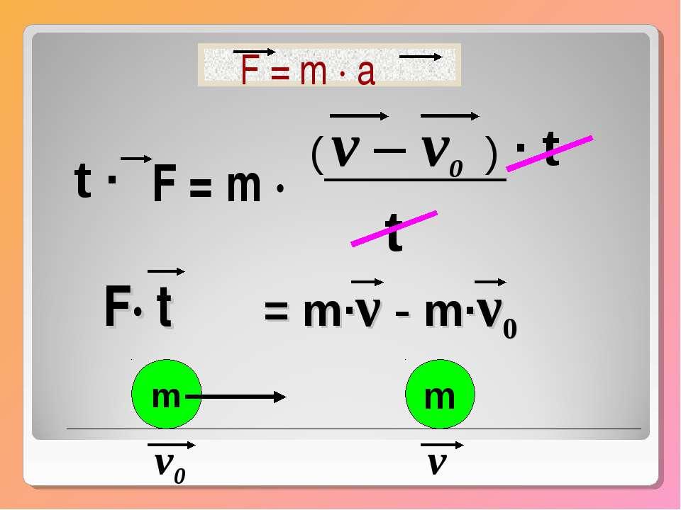 m v0 m v F = m · a F = m · v – v0 t · t t · ( ) F· t = m·ν - m·ν0