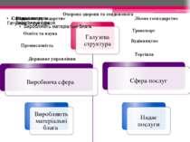 Сільське господарство Лісове господарство Промисловість Будівництво Транспорт...