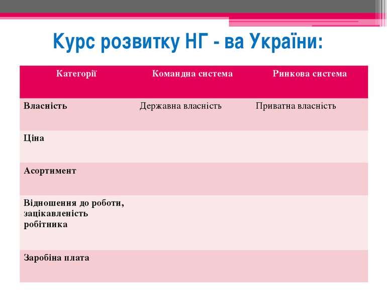 Курс розвитку НГ - ва України: Категорії Командна система Ринкова система Вла...