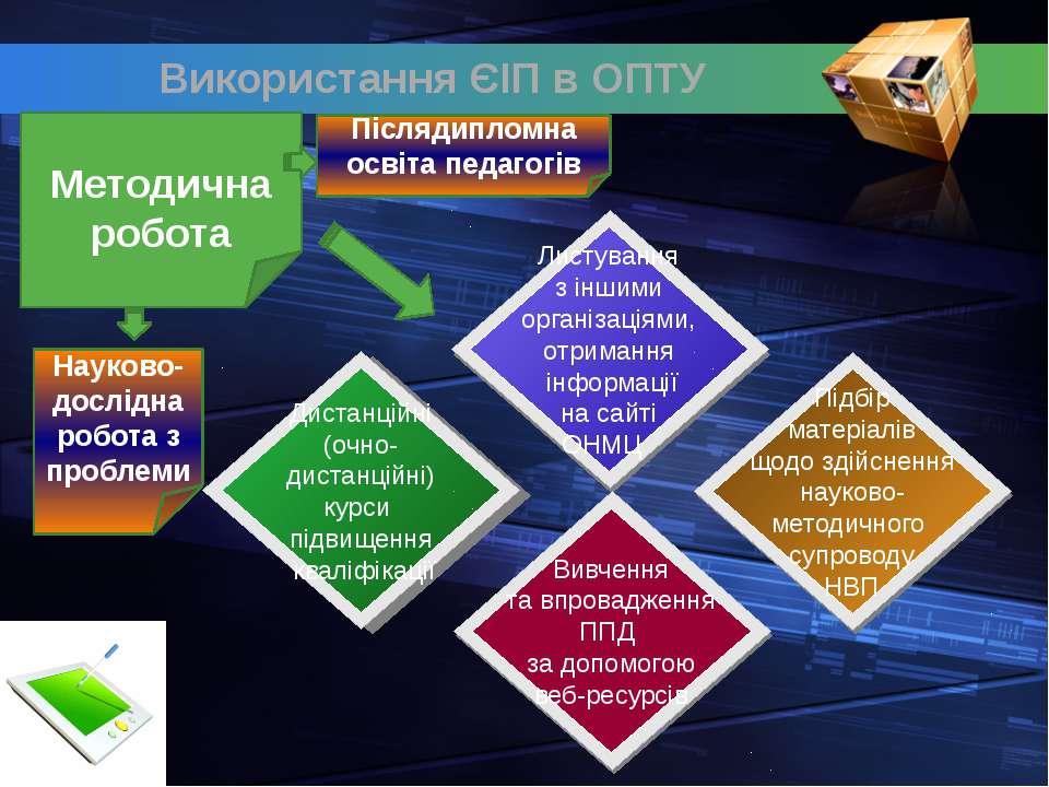 Використання ЄІП в ОПТУ Методична робота Післядипломна освіта педагогів Науко...