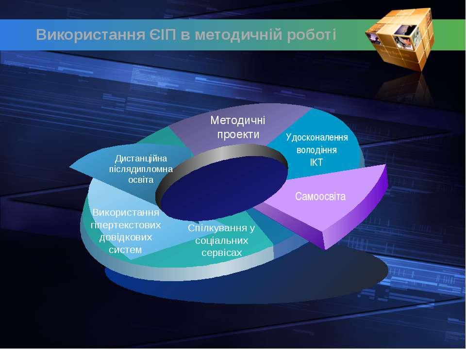 Дистанційна післядипломна освіта Удосконалення володіння ІКТ Самоосвіта Спілк...