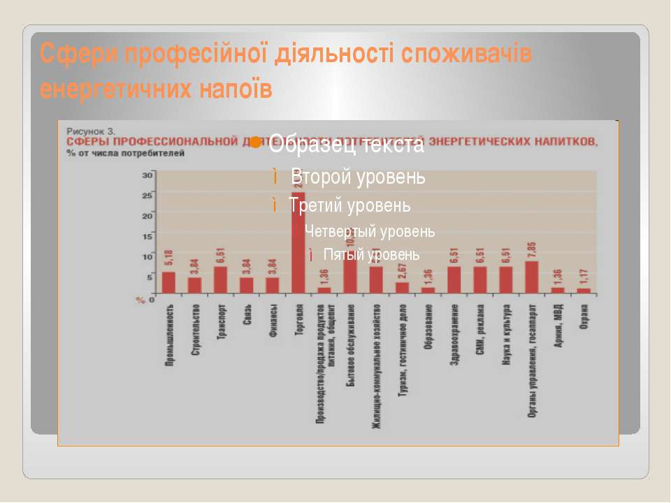 Сфери професійної діяльності споживачів енергетичних напоїв