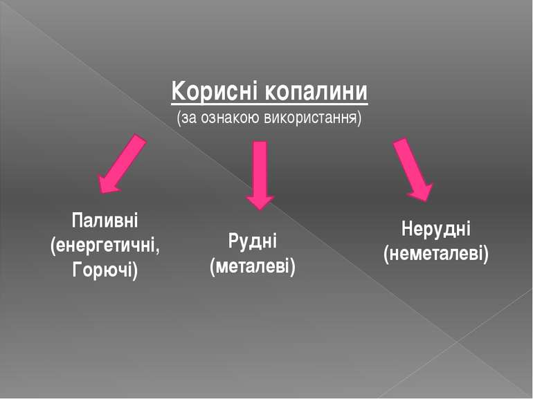 Корисні копалини (за ознакою використання) Паливні (енергетичні, Горючі) Рудн...