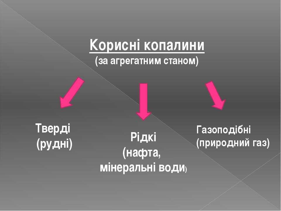 Корисні копалини (за агрегатним станом) Тверді (рудні) Рідкі (нафта, мінераль...
