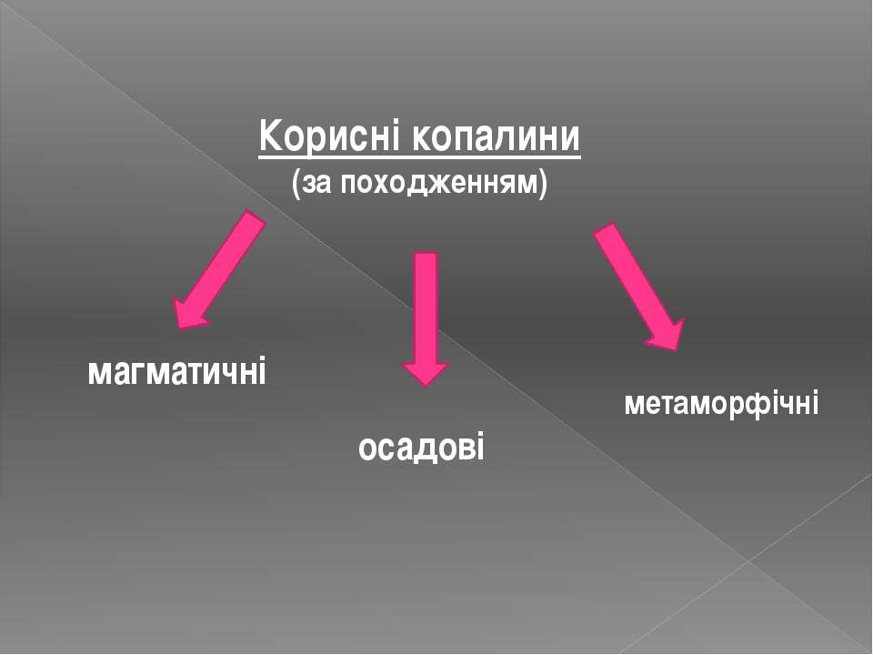 Корисні копалини (за походженням) магматичні осадові метаморфічні