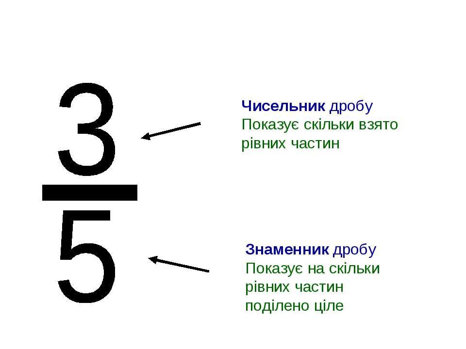 Чисельник дробу Показує скільки взято рівних частин Знаменник дробу Показує н...