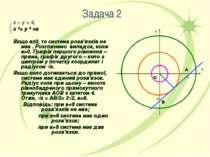 Задача 2 х – у = 4, х ²+ у ² =а Якщо а≤0, то система розв'язків не має . Розг...