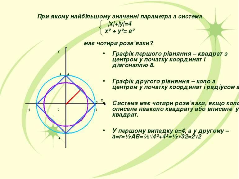 При якому найбільшому значенні параметра а система |x|+|y|=4 х² + у²= а² має ...