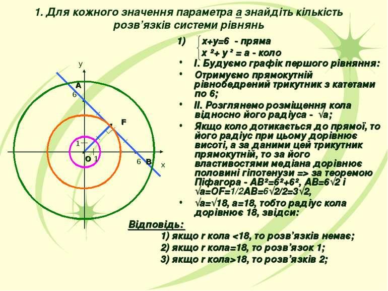 1. Для кожного значення параметра а знайдіть кількість розв'язків системи рів...