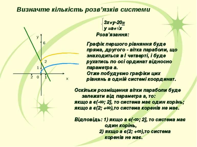Визначте кількість розв'язків системи 3х+у-20= у =а+√х Розв'язання: Графік пе...