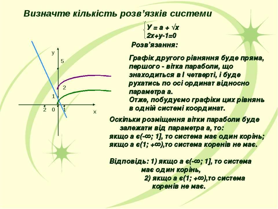 У = а + √х 2х+у-1=0 Розв'язання: Графік другого рівняння буде пряма, першого ...