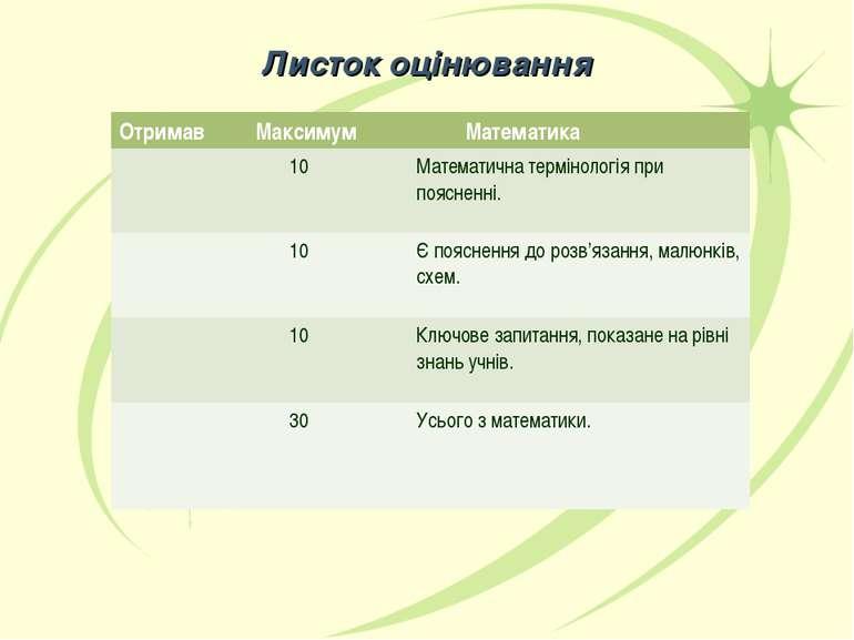 Листок оцінювання Отримав Максимум Математика 10 Математична термінологія при...