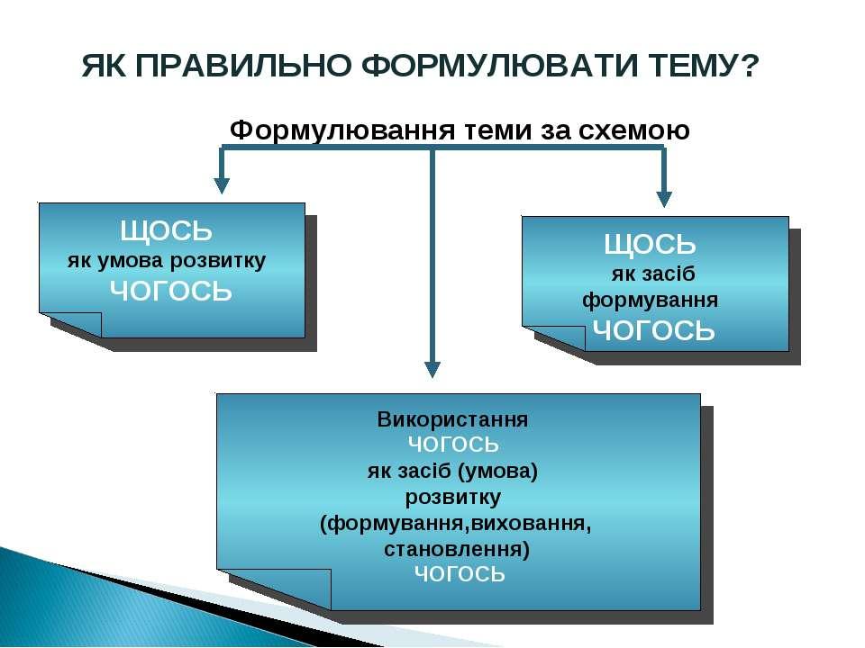 ЯК ПРАВИЛЬНО ФОРМУЛЮВАТИ ТЕМУ? Формулювання теми за схемою ЩОСЬ як умова розв...