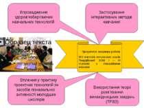 Впровадження здоров'язберігаючих навчальних технологій Застосування інтеракти...