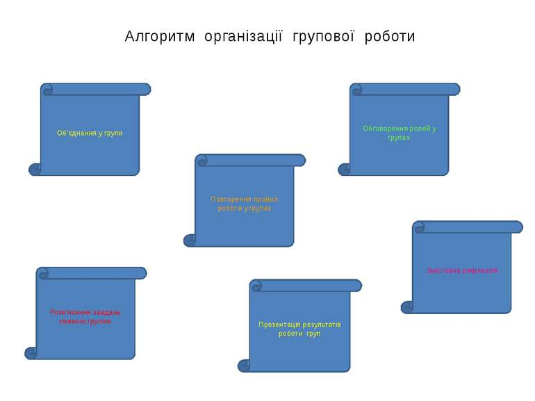 Алгоритм організації групової роботи Презентація результатів роботи груп Обго...