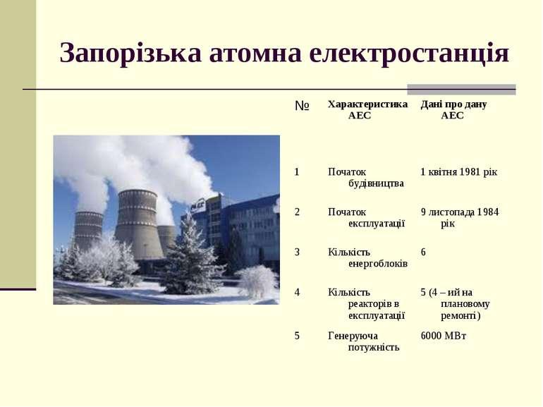 Запорізька атомна електростанція