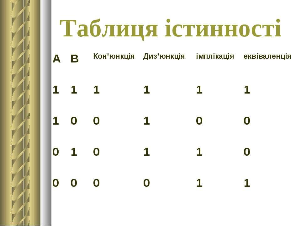 Таблиця істинності А В Кон'юнкція Диз'юнкція імплікація еквіваленція 1 1 1 1 ...