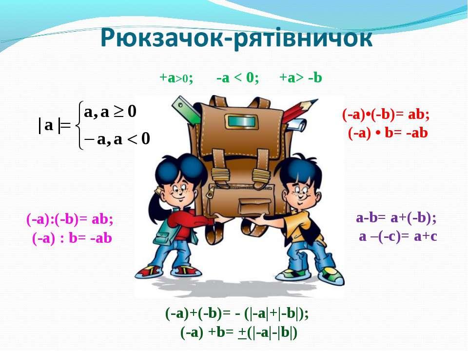 +а>0; -a < 0; +a> -b (-а)+(-b)= - (|-a|+|-b|); (-a) +b= +(|-a|-|b|) а-b= a+(-...