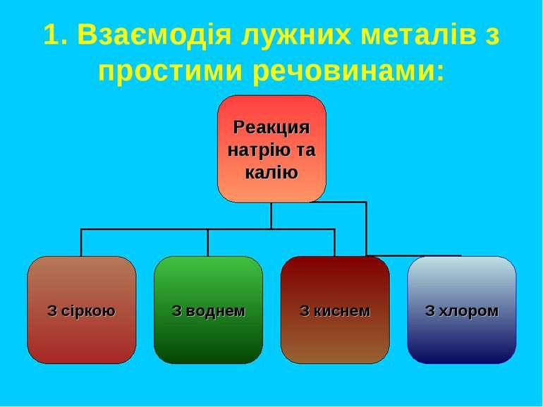 1. Взаємодія лужних металів з простими речовинами: