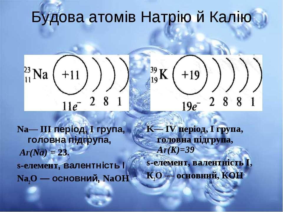 Будова атомів Натрію й Калію K— IV період, І група, головна підгрупа, Аr(K)=3...