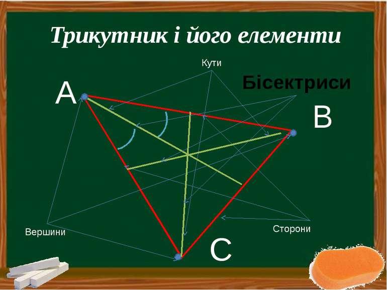 Трикутник і його елементи А B C Вершини Сторони Кути Бісектриси Макаренко І.Л...