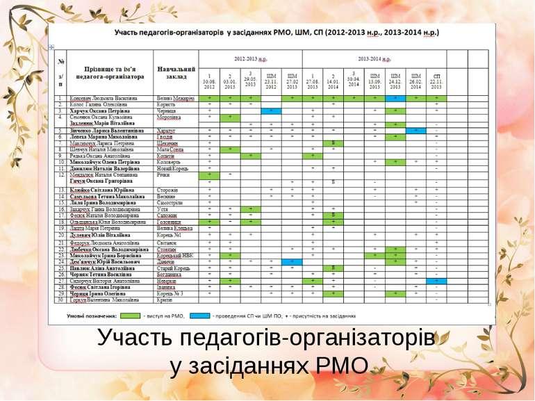 * Участь педагогів-організаторів у засіданнях РМО
