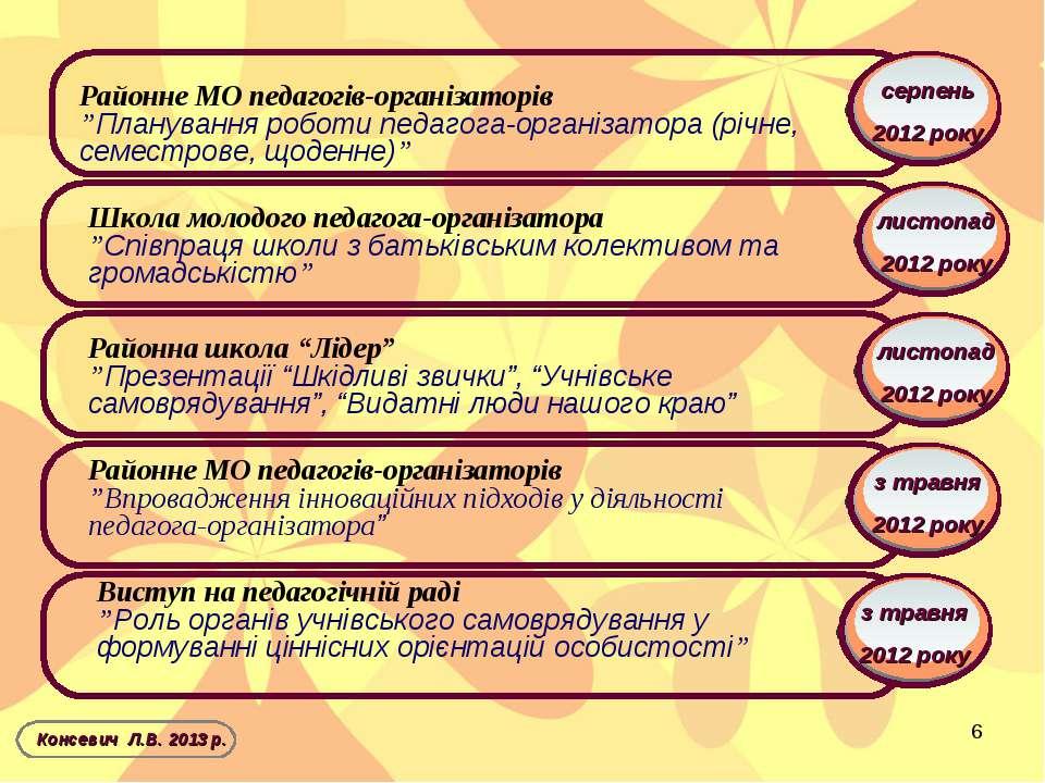 з травня 2012 року Консевич Л.В. 2013 р. серпень 2012 року листопад 2012 року...