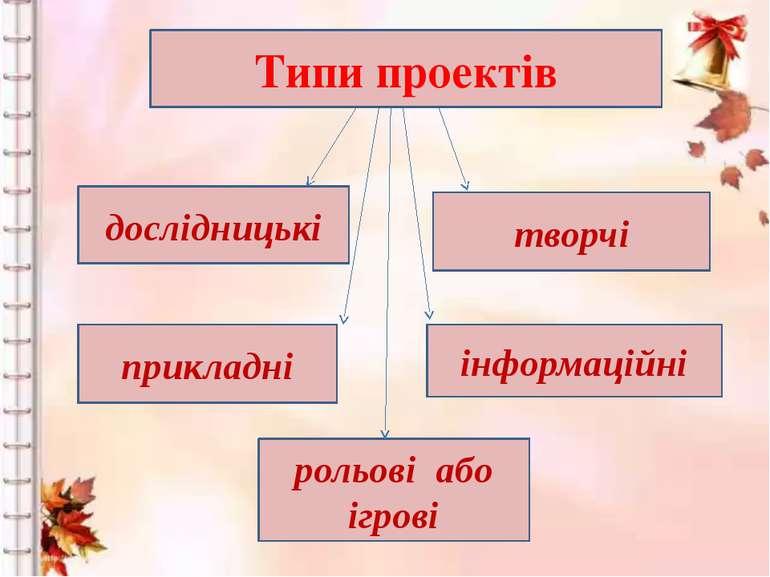 дослідницькі творчі прикладні інформаційні рольові або ігрові Типи проектів
