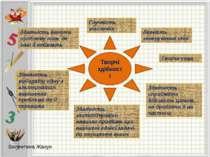 Творчі здібності Легкість генерування ідей Творча уява Здатність сприймати ді...