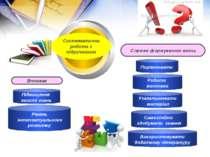 Підвищення якості знань Рівень інтелектуального розвитку Порівнювати Робити в...