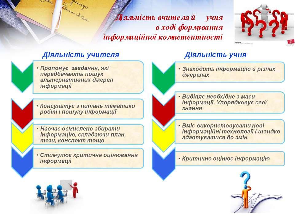 Діяльність вчителя й учня в ході формування інформаційної компетентності Діял...
