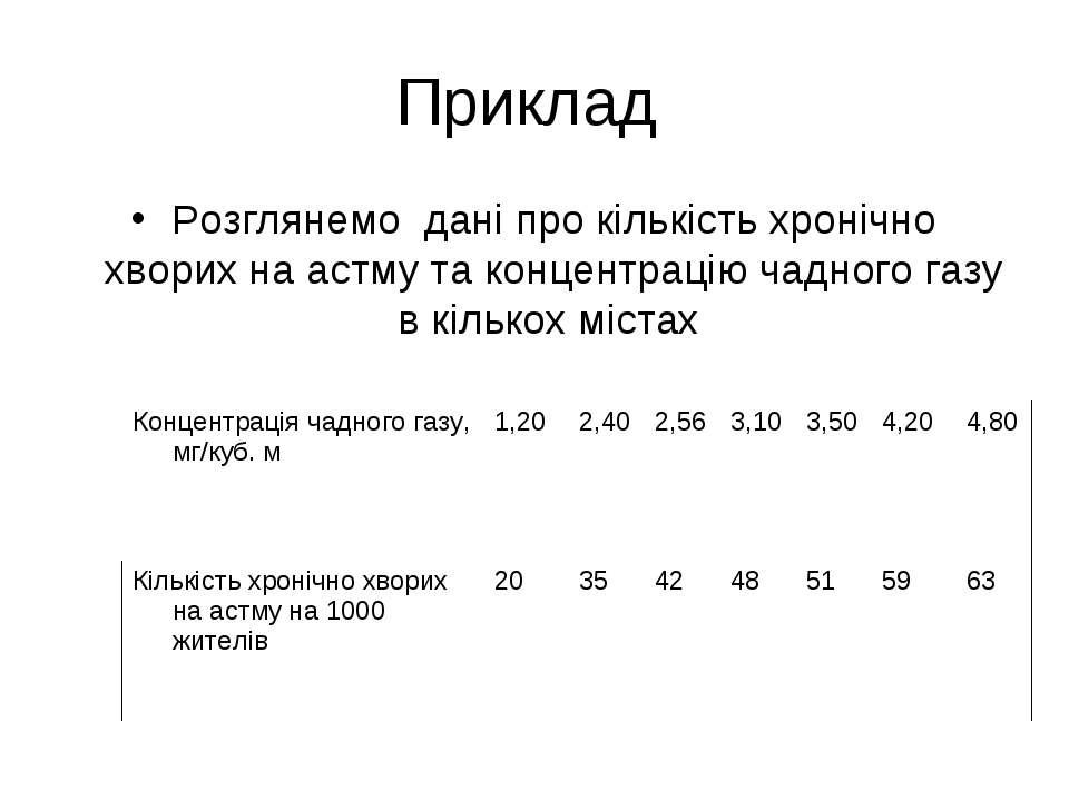 Приклад Розглянемо дані про кількість хронічно хворих на астму та концентраці...