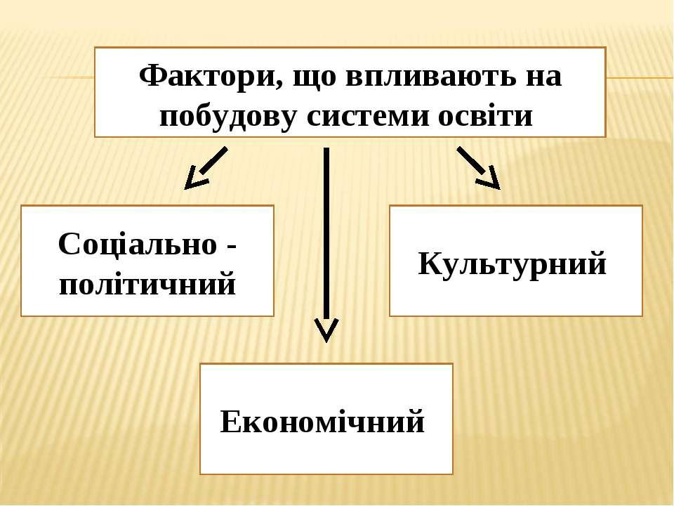 Фактори, що впливають на побудову системи освіти Соціально - політичний Еконо...