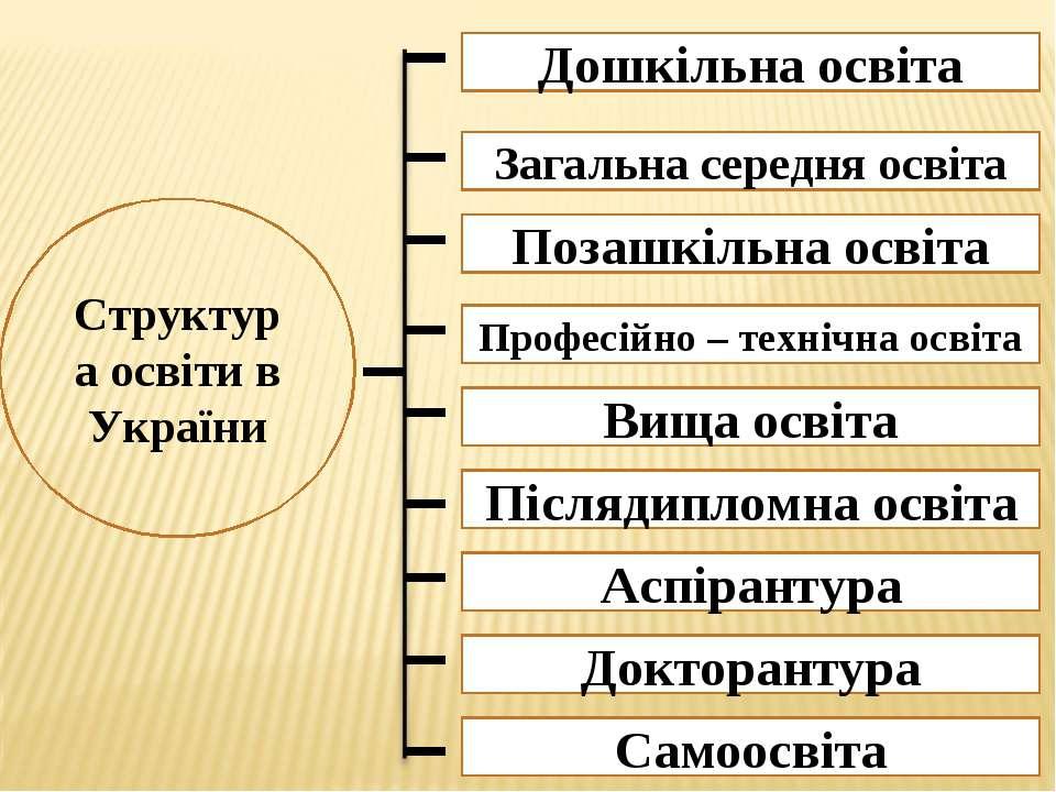 Дошкільна освіта Структура освіти в України Загальна середня освіта Позашкіль...