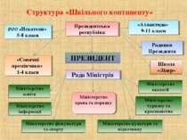 Структура «Шкільного континенту» Президентська республіка Радники Президента ...