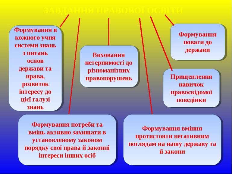 ЗАВДАННЯ ПРАВОВОЇ ОСВІТИ Формування в кожного учня системи знань з питань осн...