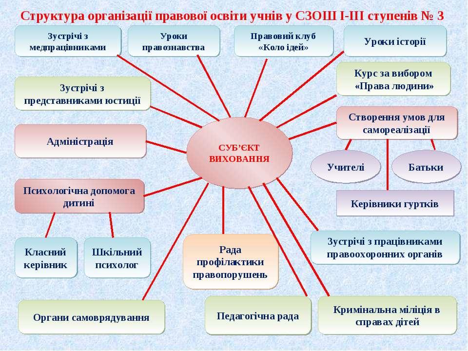Структура організації правової освіти учнів у СЗОШ І-ІІІ ступенів № 3 Зустріч...