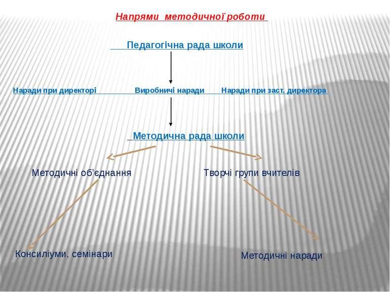 Напрями методичної роботи Педагогічна рада школи Наради при директорі Виробни...