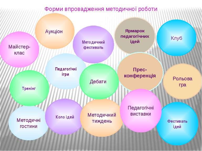 Форми впровадження методичної роботи Клуб Фестиваль ідей Майстер-клас Методич...