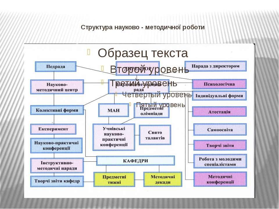 Структура науково - методичної роботи