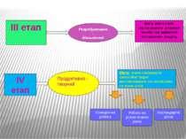 ІІІ етап Репродуктивно - діяльнісний Мета: вчити учнів застосовувати розумові...