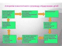 Алгоритм психологічного супроводу обдарованих дітей Аналіз діяльності, внесен...
